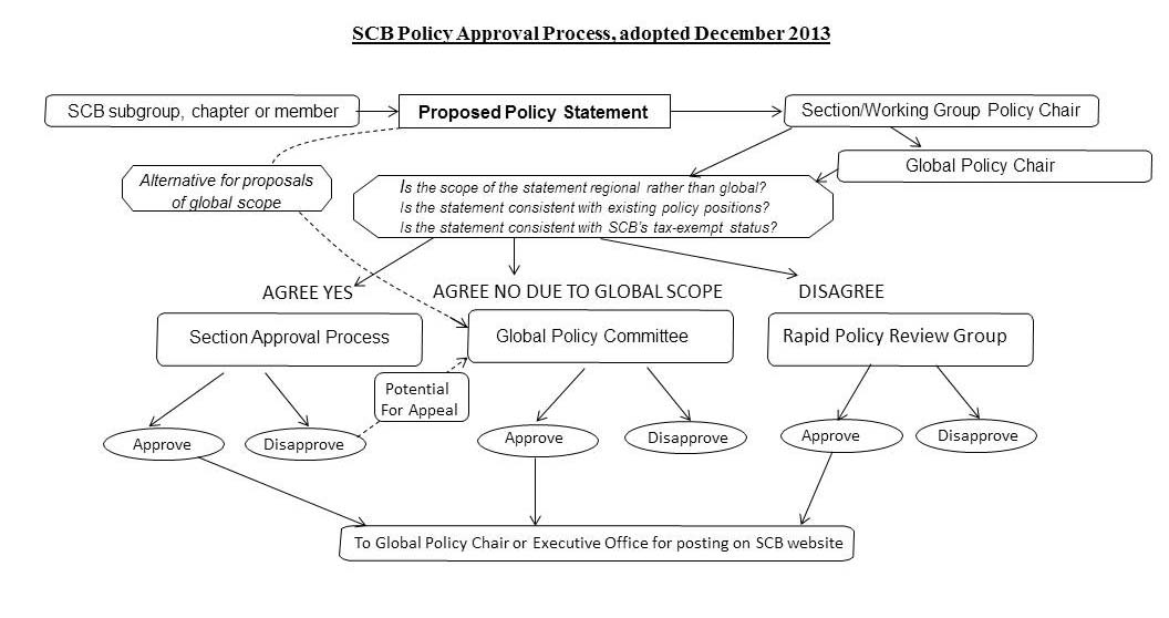 Society for conservation biology policy approval process click here to see a flow diagram outlining the approval process ccuart Gallery